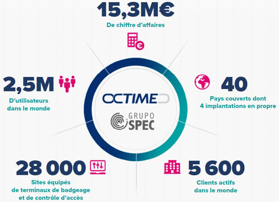 octime rachete spec international
